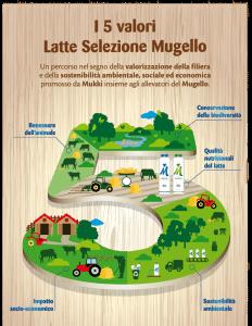 Latte Mugello, un percorso nel segno della valorizzazione della filiera e della sostenibilità ambientale, sociale ed economica promossa da Mukki insieme agli allevatori del Mugello