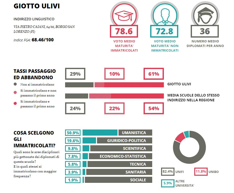 ulivi-linguistico