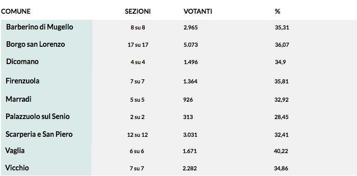 affluenza-regione-toscana-2015-ore-19