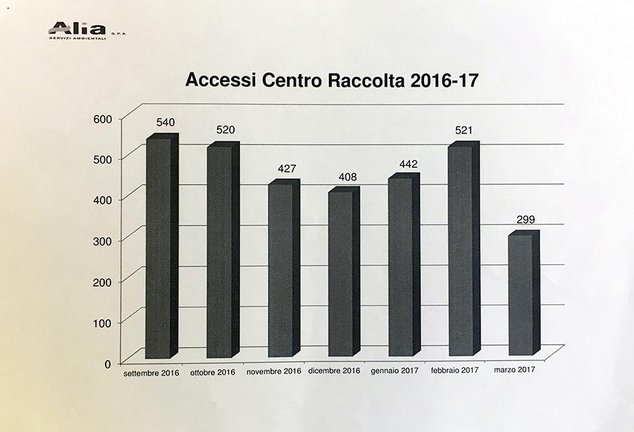 centro-raccolta-rabatta-2016-dati-2