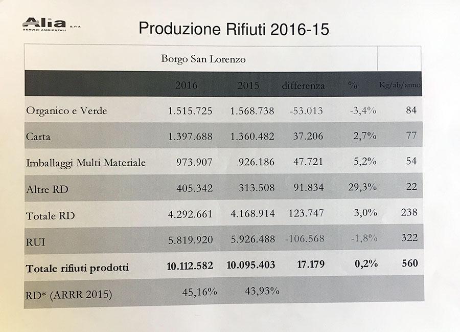 centro-raccolta-rabatta-2016-dati-3