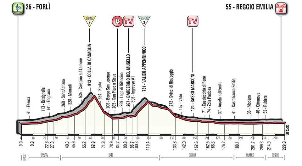 Giro-d'Italia-Altimetria