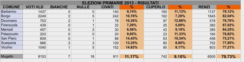 primarie pd mugello 2013