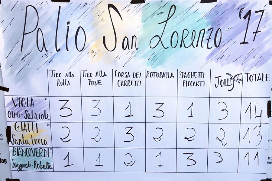 palio-di-san-lorenzo-2017-vincono-i-viola