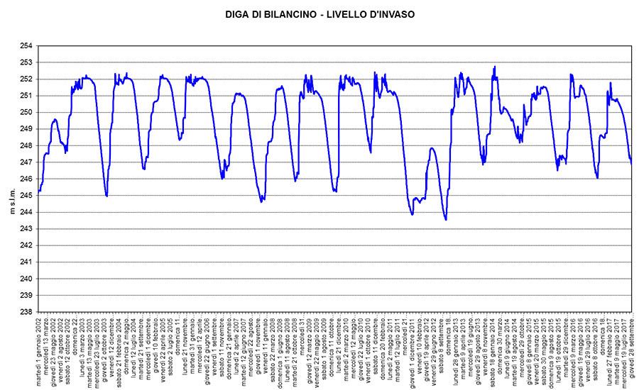 livello-invaso-bilancino
