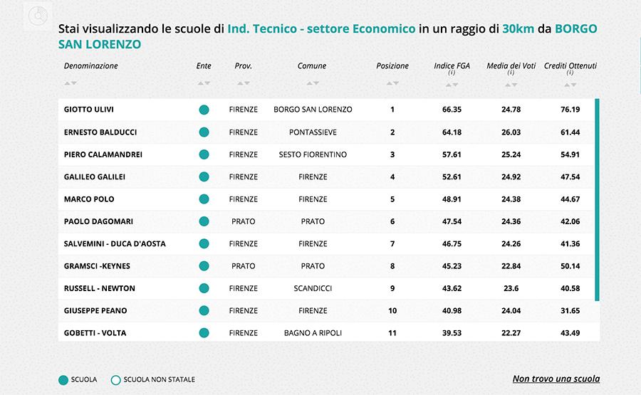 Classifica-Scuole-settore-Economico-1