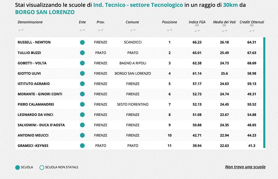 Classifica-scuole-settore-Tecnologico-Giotto-Ulivi-2017