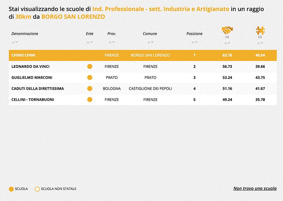 Lista-Chino-Chini-settore-Industriale-e-Artigianato-2017