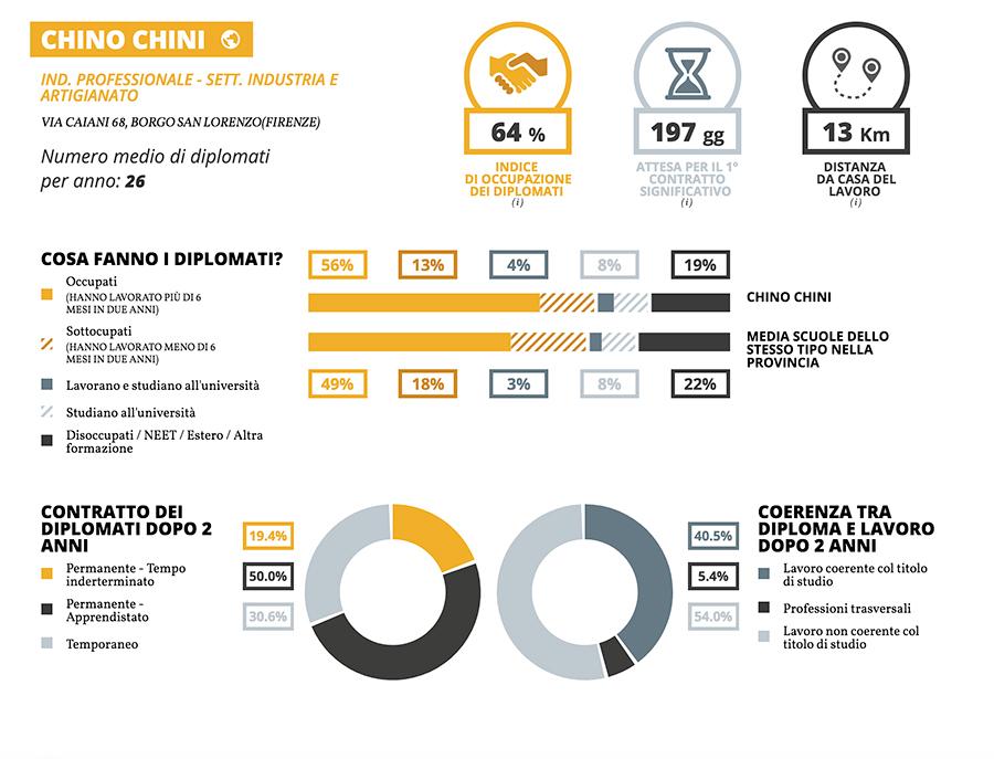 Scheda-Chino-Chini-settore-Industria-e-artigianato-2017