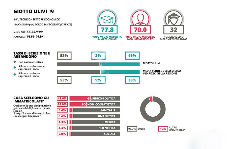 Scheda-Giotto-Ulivi-Tecnologico-2017