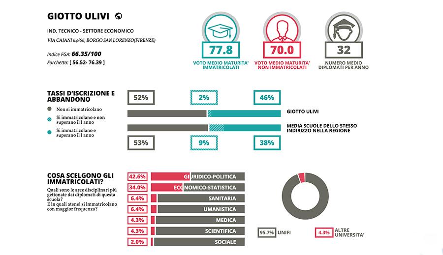 Scheda-Giotto-Ulivi-settore-Economico-2017